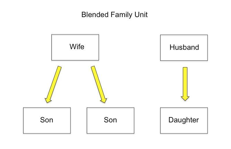 Blended Family Trust Chart 3.jpg