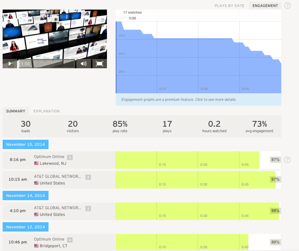 Wistia's video stat dashboards tells you a lot more about your video's performance than Youtube.