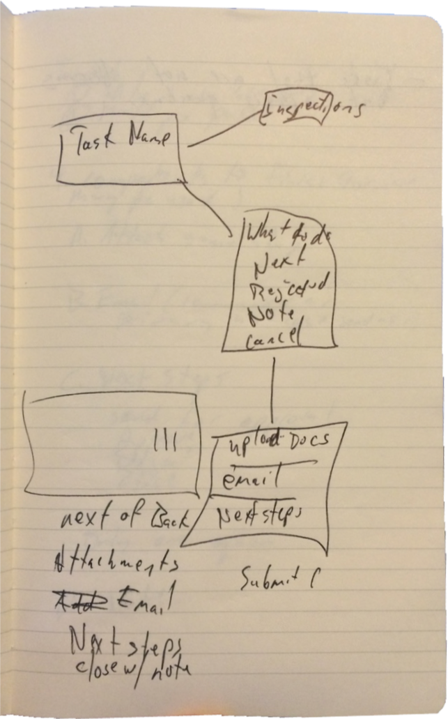 Early App Flow Sketch