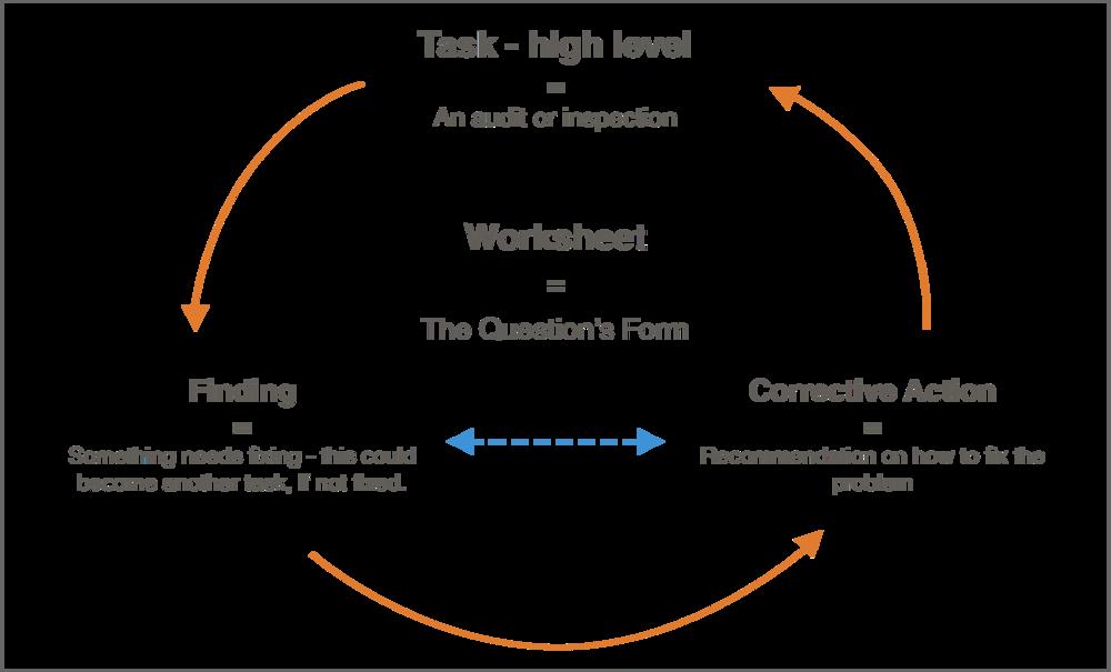 Conceptual Process Flow
