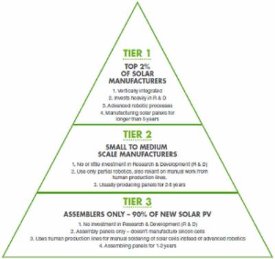 Bankability In Solar Project Development Solarfeeds
