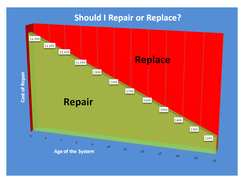 Repairvreplace.png