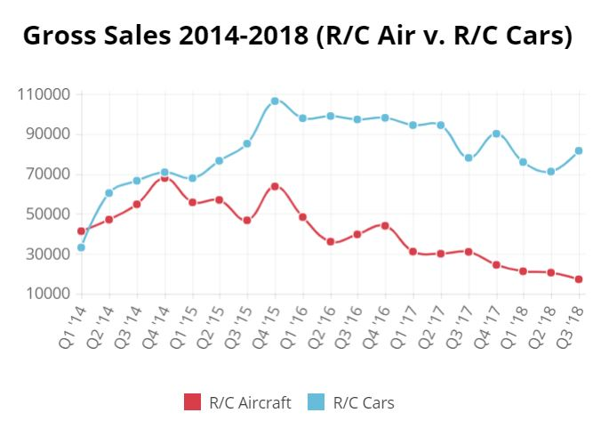 rc cars v rc aircraft 2014-2018.JPG