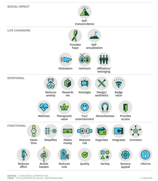 elements of customer value