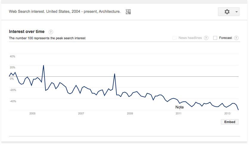 Google Trends Architecture