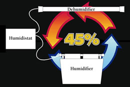 Humidity Control System graphic.jpg