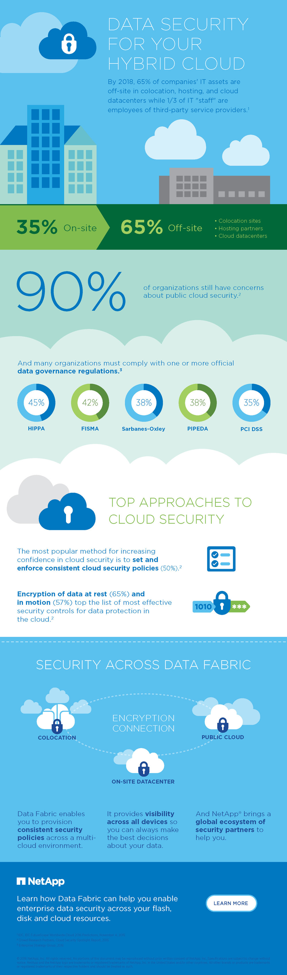 F_NA_DataSecurity_Infographic_052416.jpg