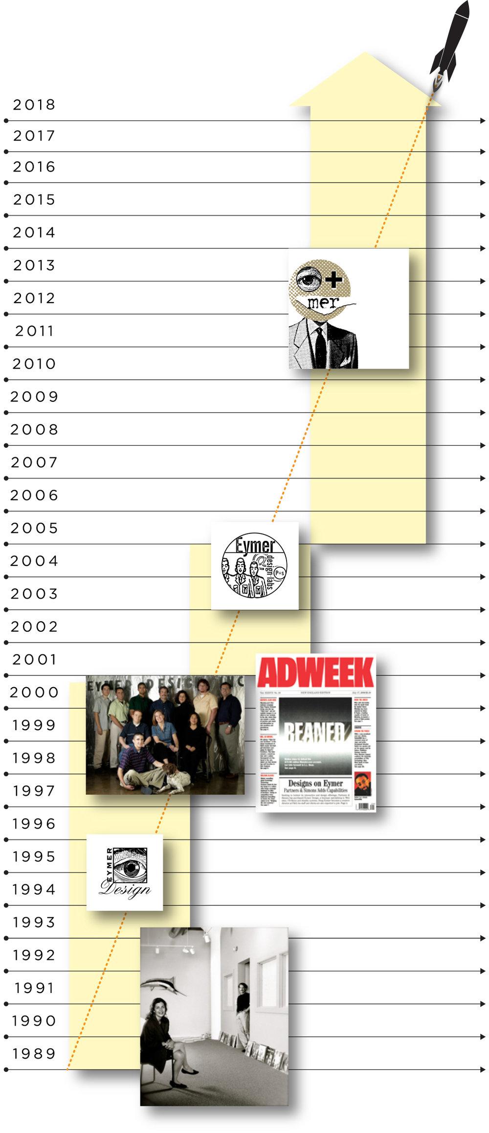 EYMER History_1024_071818.jpg