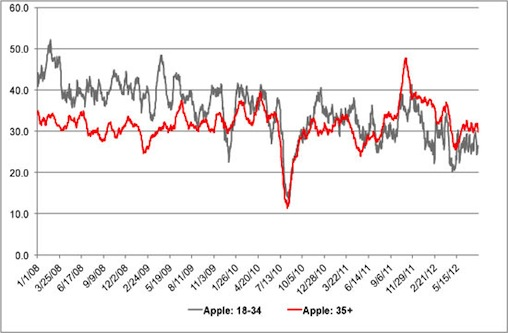 "According to Computerword, the large dip in Apple's ""Buzz Score"" in the summer of 2010 was down to ""Antennagate"", the ten-minute wonder of the iPhone 4's call reception. (Image: YouGov""s BrandIndex)"