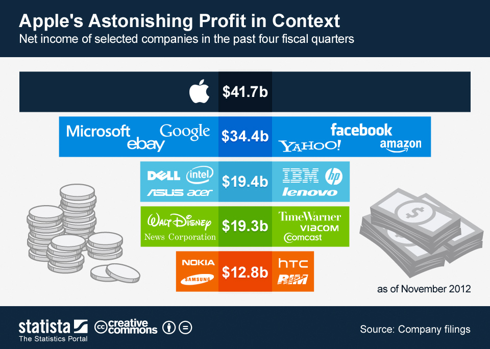 ChartOfTheDay_735_Apple_s_Astonishing_Profit_in_Context_n.jpg