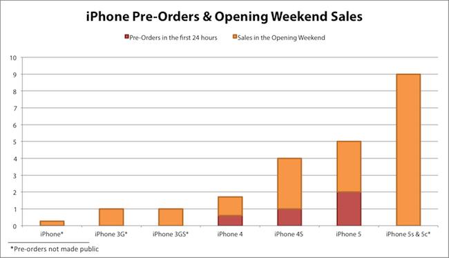Graph: Macstories.com