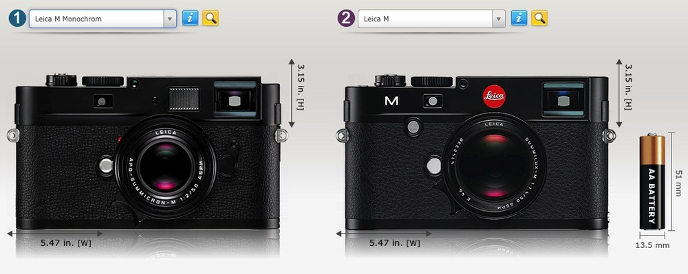 Comparison between the Monochrom and the M from the excellent website Camerasize.com. The cameras are the same width and height but the Monochrom is 12% thinner than the M. it is more or less identical to the old M9. It also weighs 12% less than the M at 600g