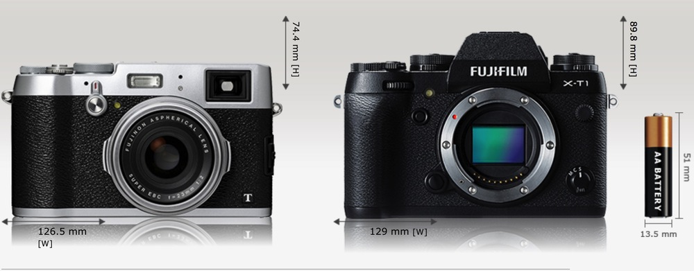 Fuji's X100T and X-T1 are surprisingly similar in dimensions and weight. The viewfinder hump of the X-T1 gives it more of a bulkierDSLR look. The camerais also a little thicker(comparison from Camerasize.com)