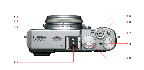 The X100T places more emphasis on a traditional control layout with more functions delegated to the menus or rear function buttons: 1 Front lens ring (which can be removed to add accessories such as filters or a hood); 2 Focus ring; 3 Aperture ring; 4 Hot shoe; 5 On/off switch; 6 Shutter button; 7 Function button (more on the rear of the camera); 8 Exposure compensation dial; 9 Shutter speed dial