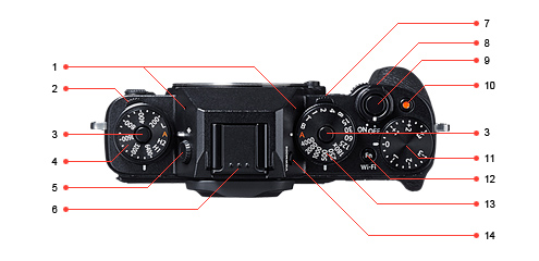 The X-T1 has the most comprehensive set of manual controls you could imagine. Key to diagram: 1 Microphone; 2 Drive dial; 3 Dial lock release; 4 ISO setting dial; 5 Diopter adjustment; 6 Hot shoe; 7 Metering dial; 8 On/off switch; 9 Shutter button; 10 Movie record button; 11 Exposure compensation dial; 12 Fn 2 and wi-fi button; 13 Shutter speed dial; 14 View mode button