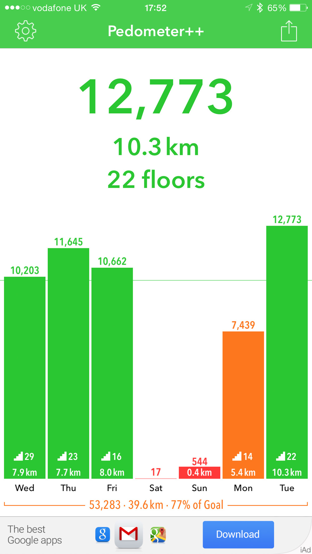 Pedometer++ gives an encouraging view of your achievements. Last weekend the iPhone stopped counting and needed rebooting , thus spoiling my perfect graph