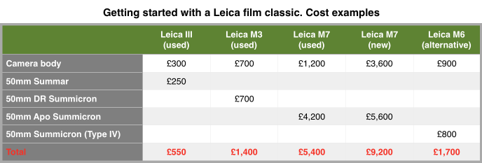 The above prices are supplied by London's Red Dot Cameras where you can find a selection of almost any Leica camera or lens ever made, according to taste and budget. Prices are for good condition working examples. Cheaper lenses are also available. Cameras in poorer cosmetic condition could be cheaper but could will serve you just as well. Call in for a browse sometime. All the equipment used in this feature, except for the M3, was supplied by Red Dot Cameras.