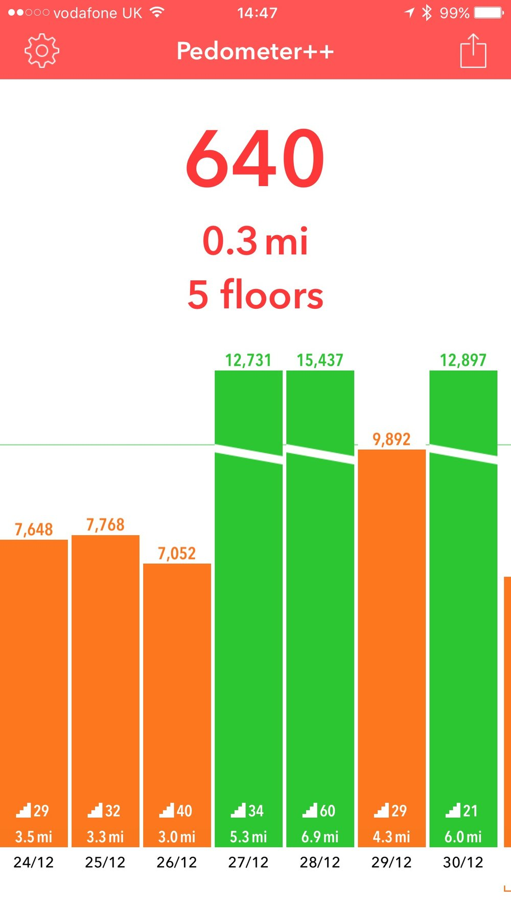 Pedometer++, one of the apps I use daily to monitor my walking distance, floors climbed and steps taken (the target is 10,000 which I missed over the Christmas holiday)