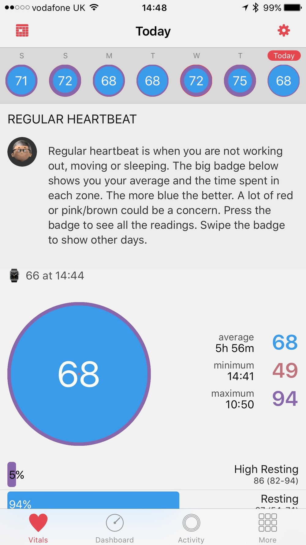 An idle day, so far, as shown in the HeartWatch app, a companion to Autosleep