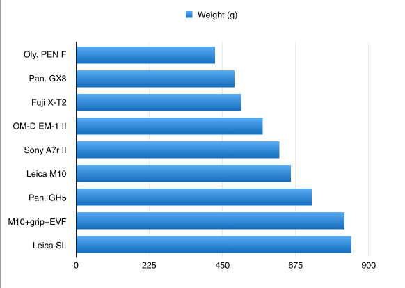 Camera weight:price 2017-02-12 14-51-03.jpg