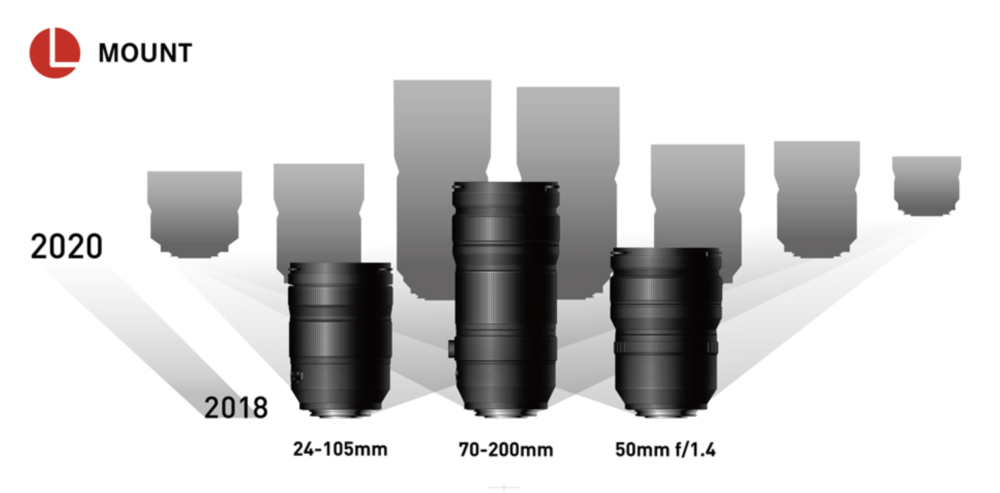 The Lumix full-frame lens roadmap will blossom in 2020. But for this year buyers of the S1 and S1R will have to make do with three native lenses — plus any Sigma offerings or the full current range of Leica SL lenses