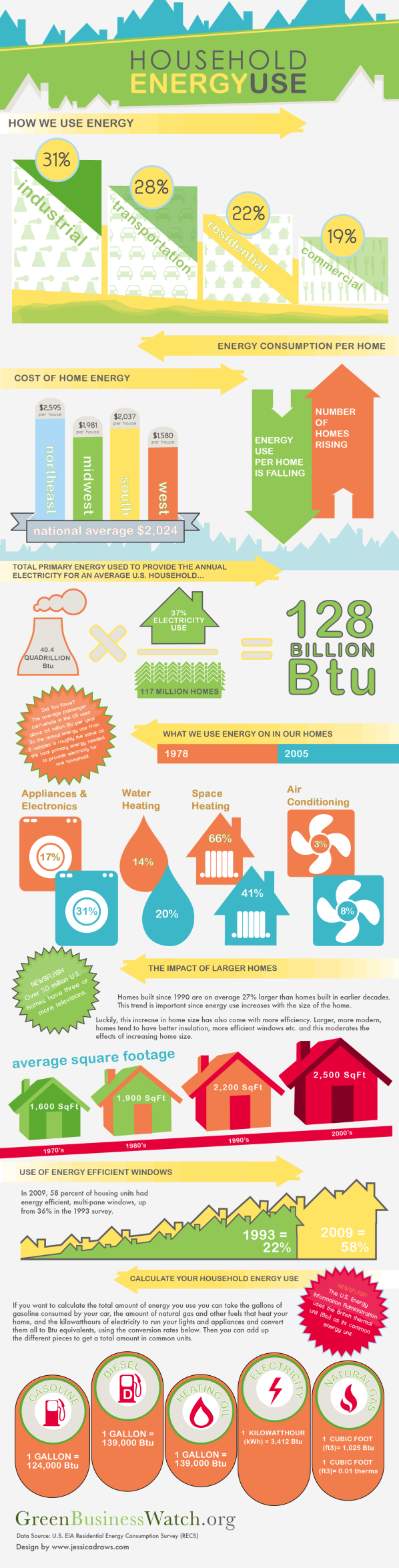 Infographic courtesy greenbusinesswatch.org
