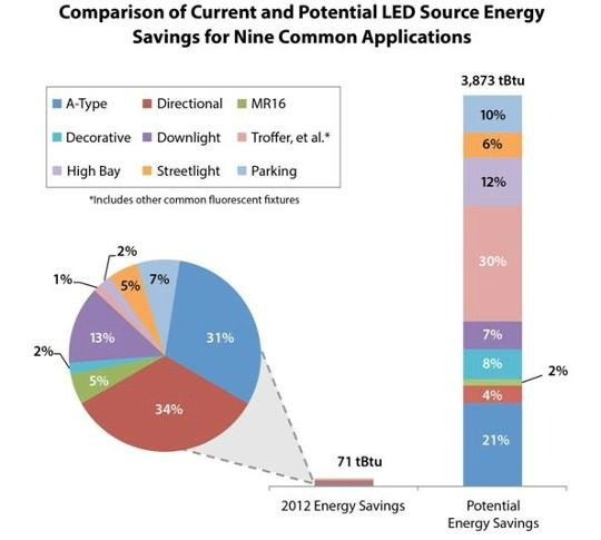 The best lighting data on the web, regularly gets shared at LightNow.