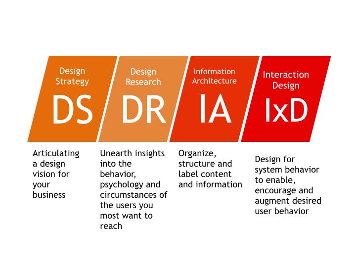 DesignStrategyDigital.011.jpg