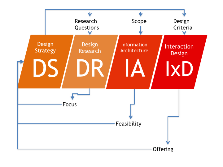 DesignStrategyDigital.001.jpg
