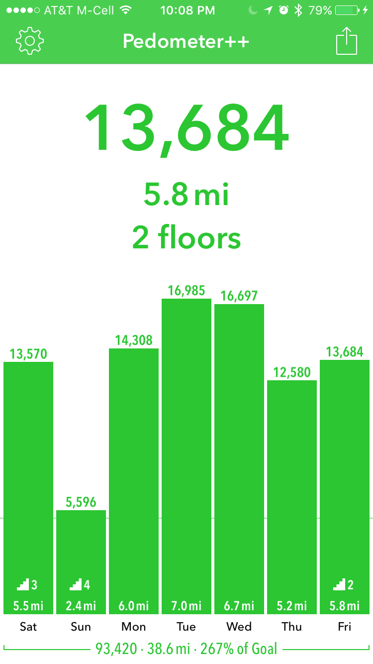 no ride on friday but lots of steps at work