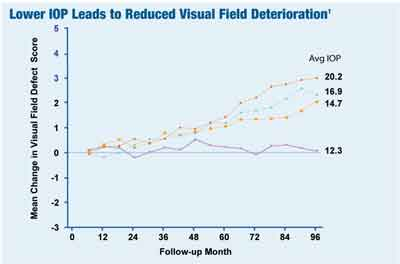 AGIS post-hoc IOP analysis http://cms.revoptom.com/ publish/images/2_12963_2.jpg