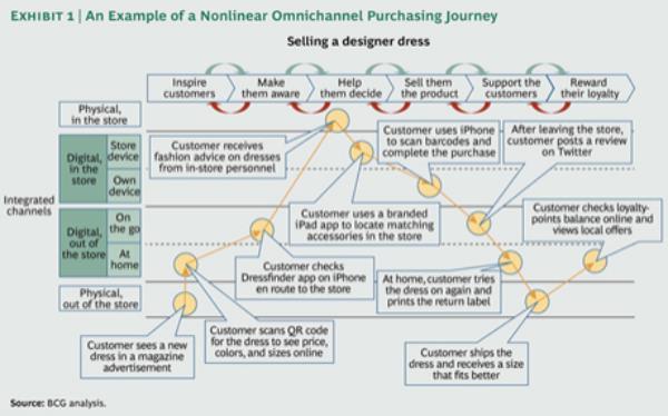 Omni-Channel Dress Purchase-BCG.jpg