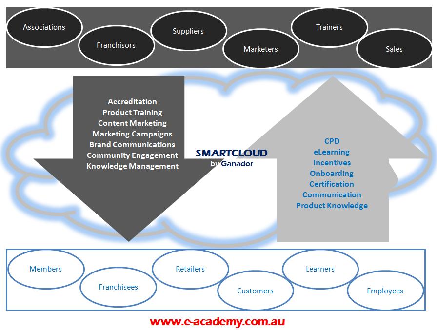SmartCloud by Ganador.PNG