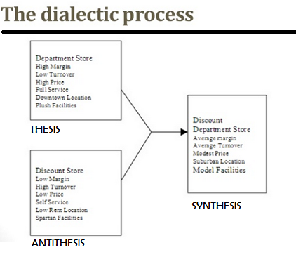 dialectic antithesis hedge fund Hedge fund solutions is part of jp morgan global alternatives, which has more than usd130 billion in alternative assets under management in the face of the long-in-the-tooth economic expansion, the threats of a global trade war and the return of equity volatility, investors are significantly increasing their target allocations to hedge funds.