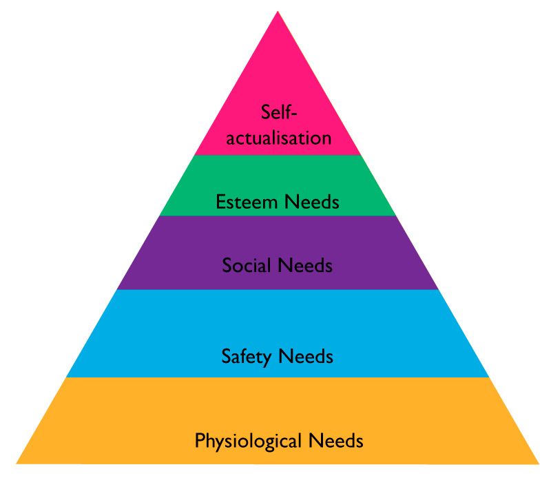 How Marketing Makes A Mockery Of Maslow Ganador