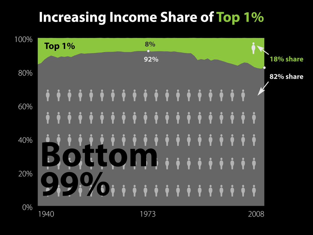 thesis income inequality