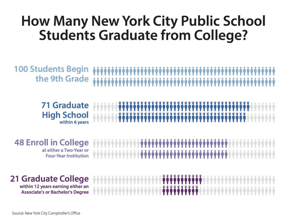 New York City Graduation Rates