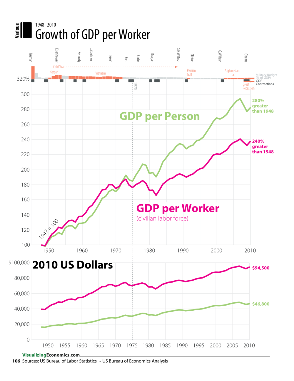 Unlike the previous two pages, values of the salaries was not the focus of this graphic. In this case I wanted to compare the change over time of GDP per person vs GDP per worker so I converted the series so they both started from the same point in 1947 (the first year I had the data for the civilian labor force).
