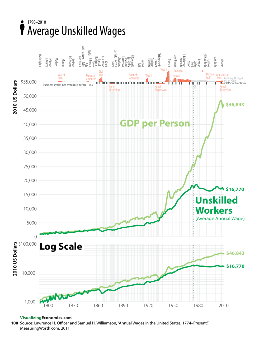 One of the many data series that haveexponentialgrowth. They are a challenge since I want to make the graphaccessibleto a wide (non-finance)audience but log graphs are very helpful when you need to see the relative changes across the entire time series.