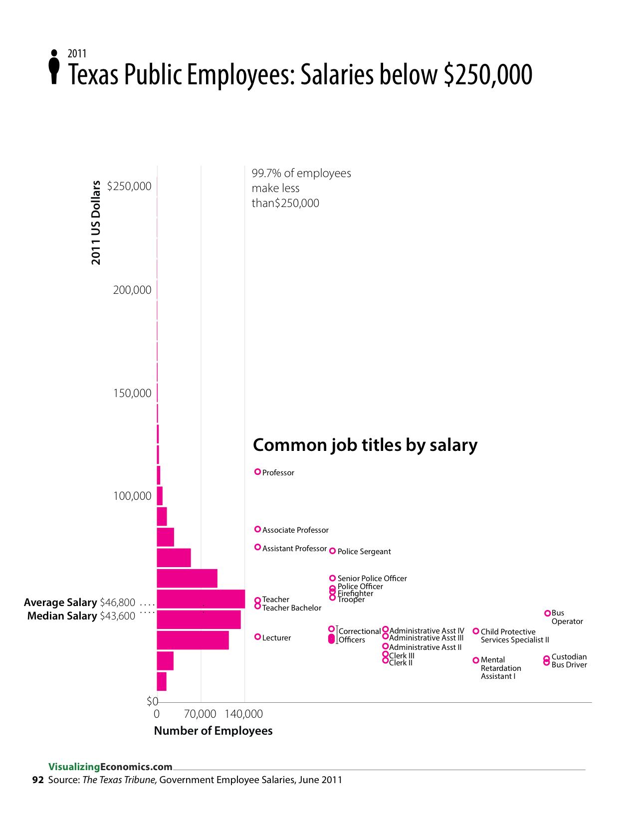 Government Salaries In Texas Visualizing Economics