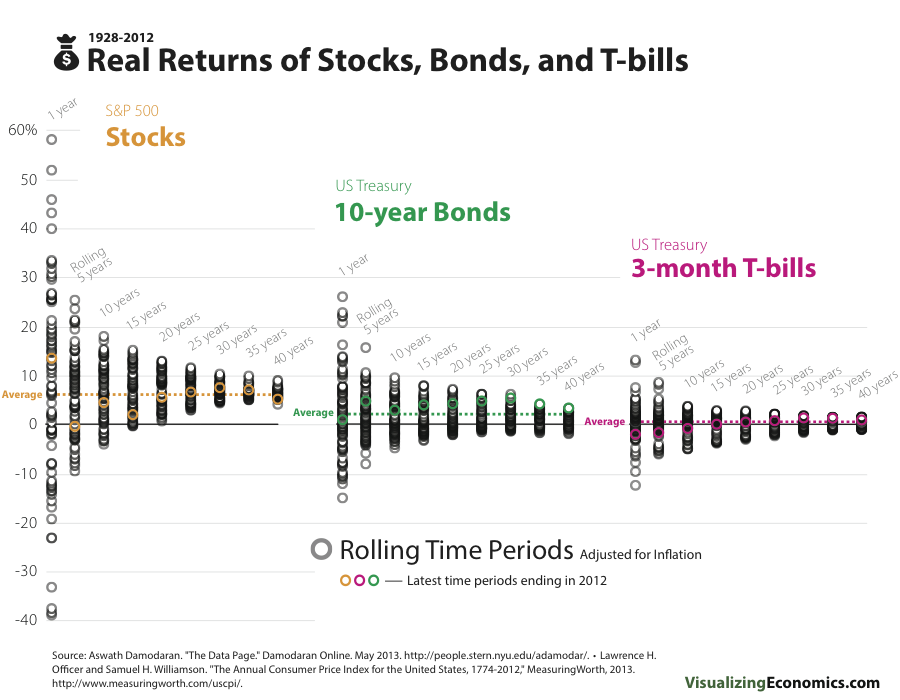 StockBondsTBillsRealRollingReturns.png