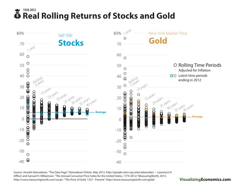 StockGoldRealRollingReturns.png