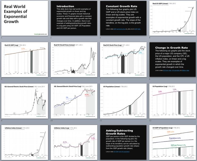 Blog — Visualizing Economics