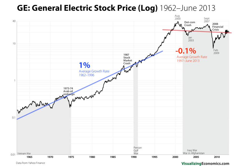 GE Stock Prices_log_11.png