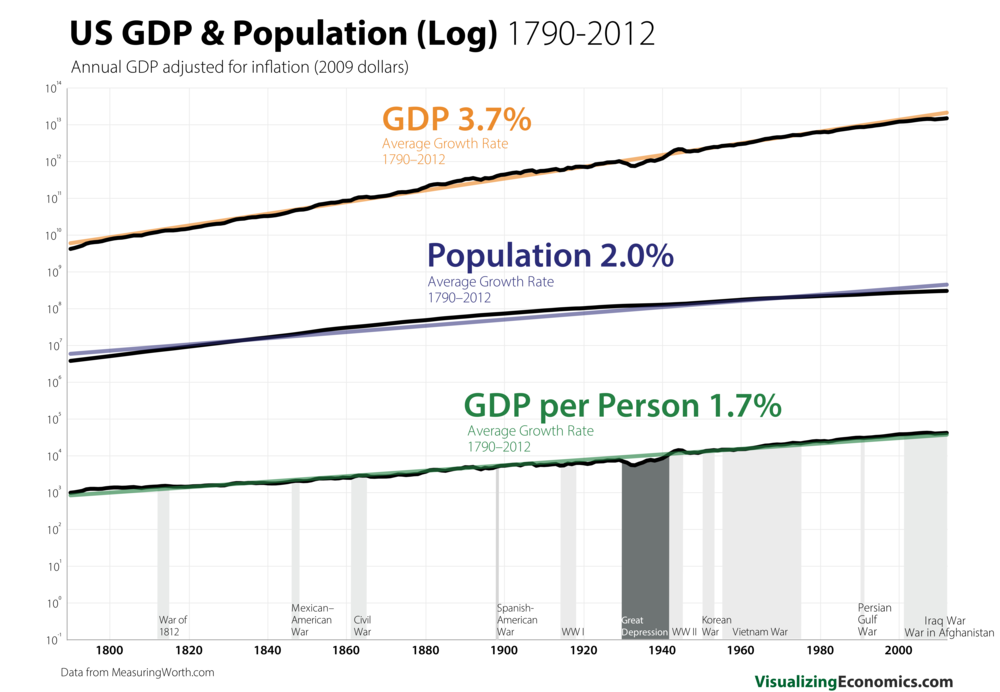 US Pop_GDP 1790 Log_8.png
