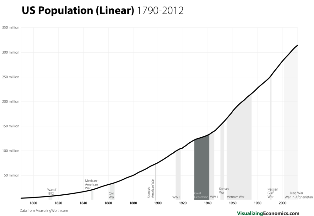 US Population since 1790_10.png
