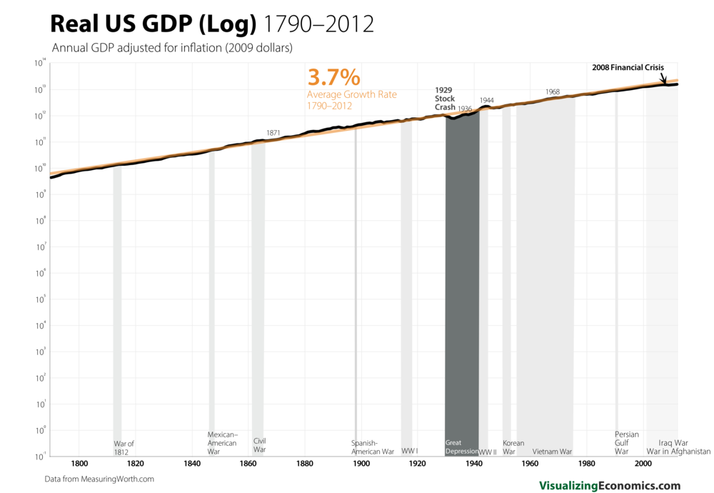 US GDP 1790 Log_6.png