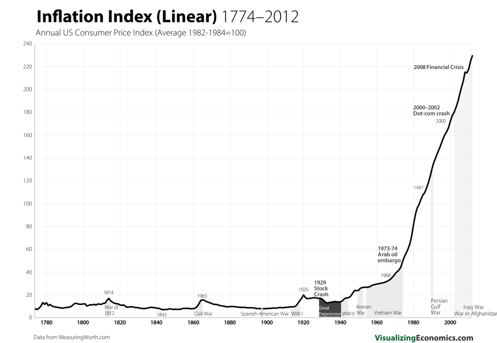 Inflation since 1770s_3.png
