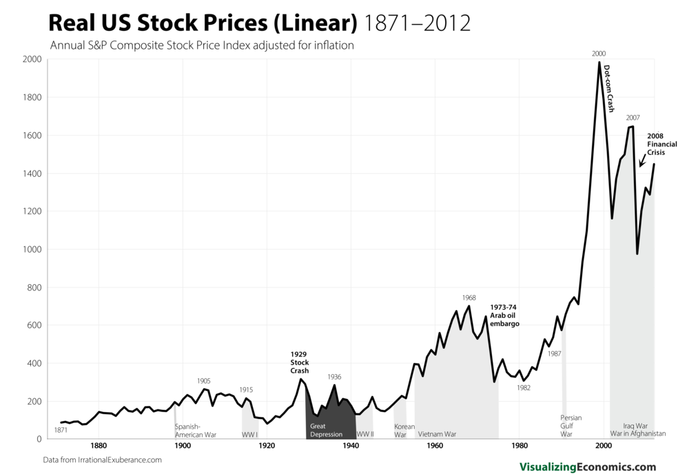 Real US Stock Growth_5.png