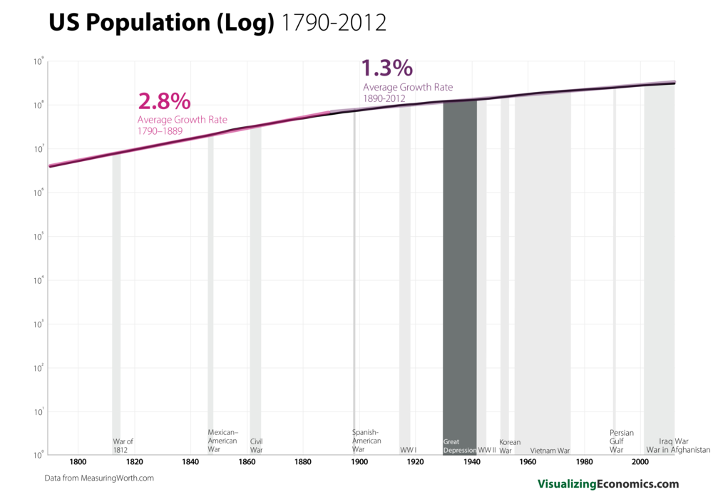 US Population since 1790 Log_9.png